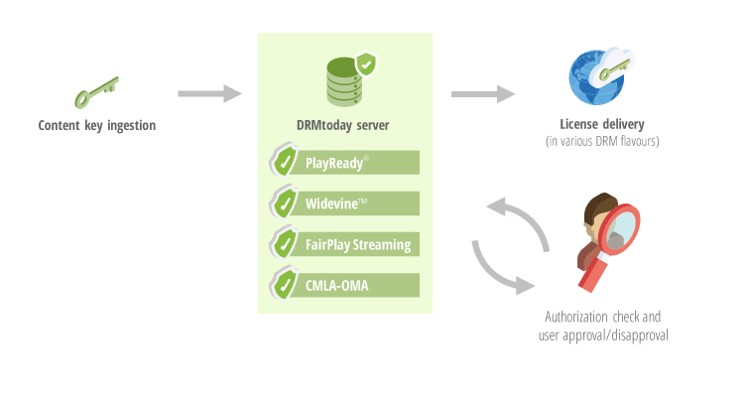 DRMtoday Evolves into a License Delivery Network (LDN) - castLabs