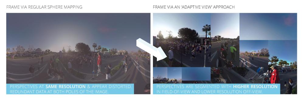 360 Video Adaptive Vs Sphere