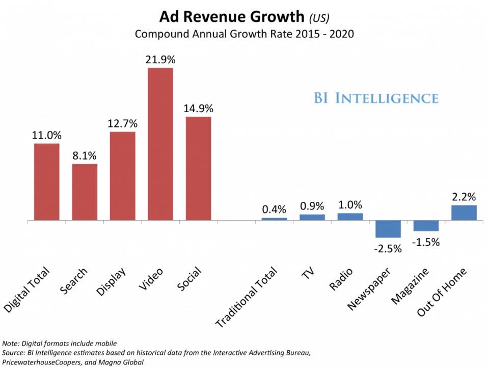 Ad revenue growth (US)