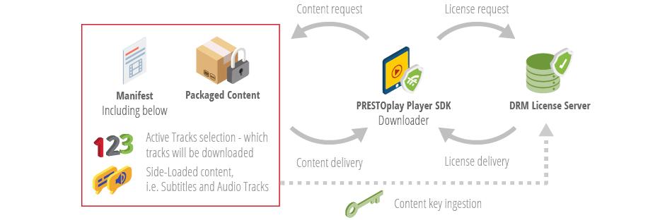 PRESTOplay Downloader Feature Diagram