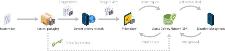 Full value chain of a premium video service