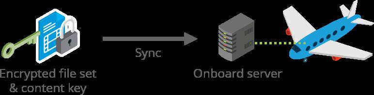 Example IFE Scenario: Safe Content Synchronization