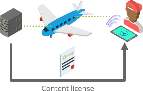 Example IFE Scenario: Playback Request & DRM Licensing