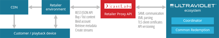 Retailer Proxy API workflow