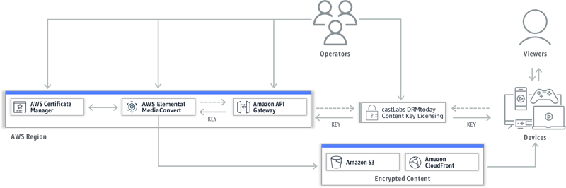 AWS Customers Can Use SPEKE and DRMtoday for Video Security - castLabs